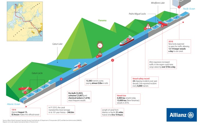Allianz Panama Canal Expansion Project Safety4sea