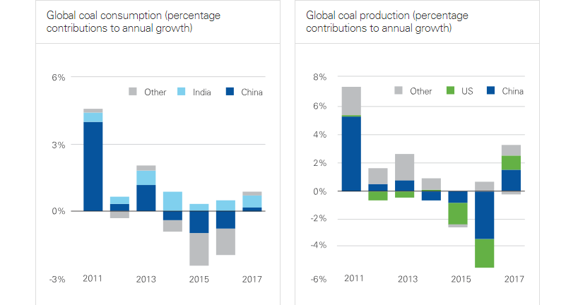 BP: Global coal demand and production grew in 2017