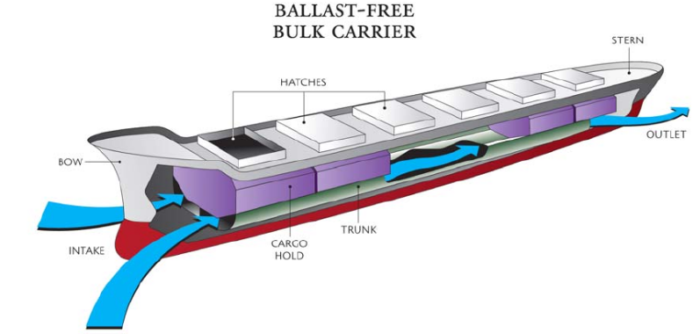 The 'ballast free' concept for tankers explained