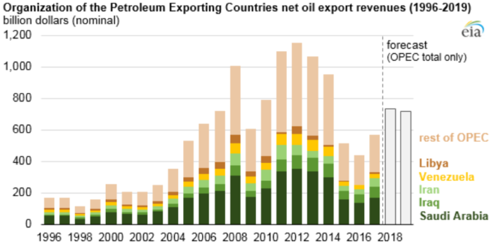OPEC net oil export revenues to continue increasing in 2018 - SAFETY4SEA