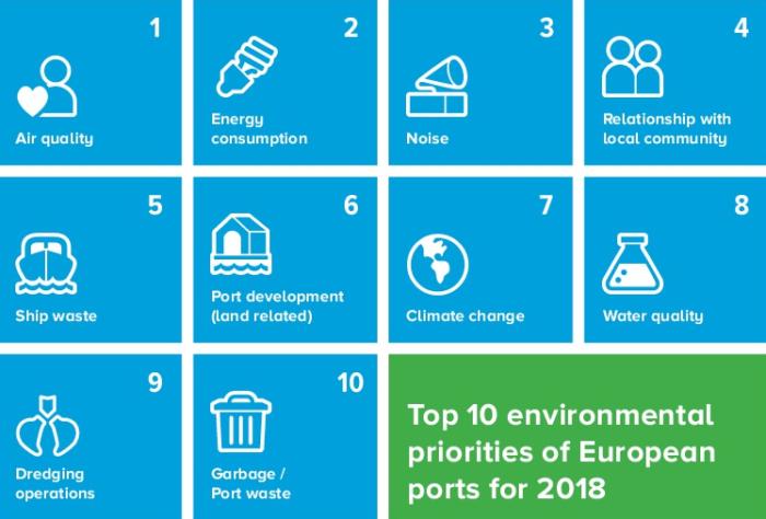 ESPO: Air qualitythe top priority for European ports