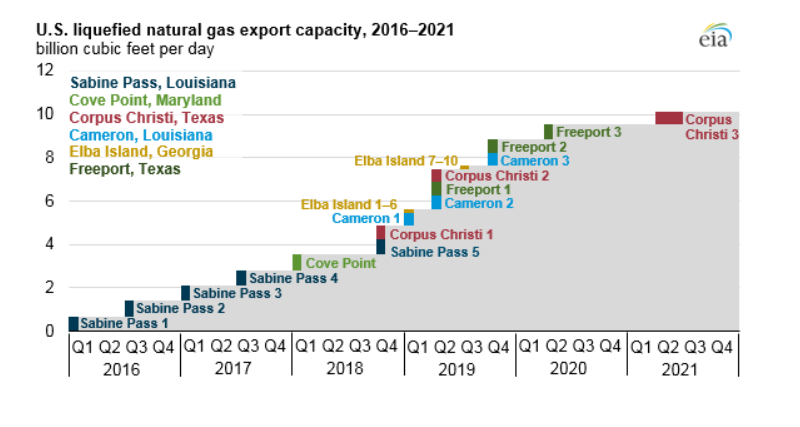 Image result for lng exports