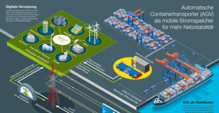 Container transporters explore batteries to be connected to the German power grid
