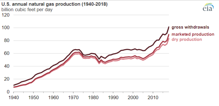 EIA: US natural gas production achieves new record high in 2018