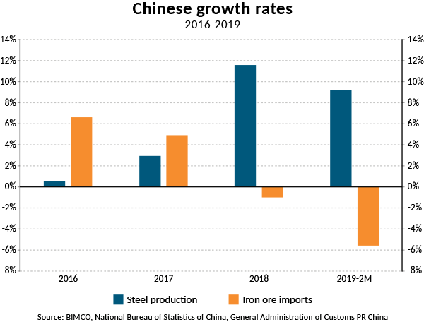 Chinese iron ore is close to the end, Bimco says