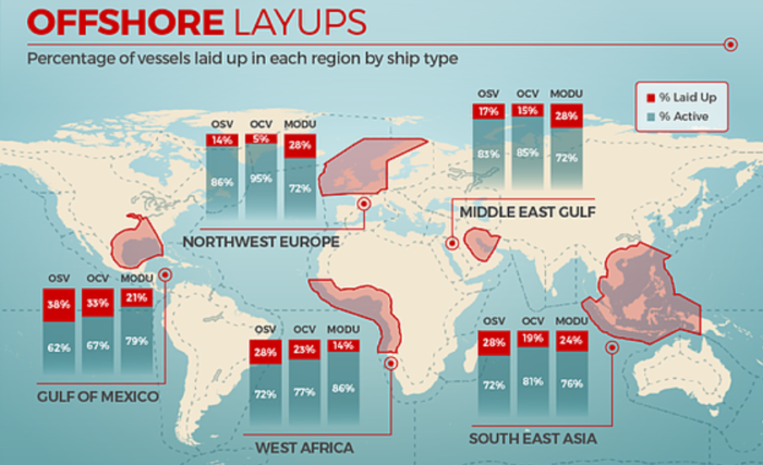 Infographic: US Gulf of Mexico shows the highest number of laid-ups OSVs