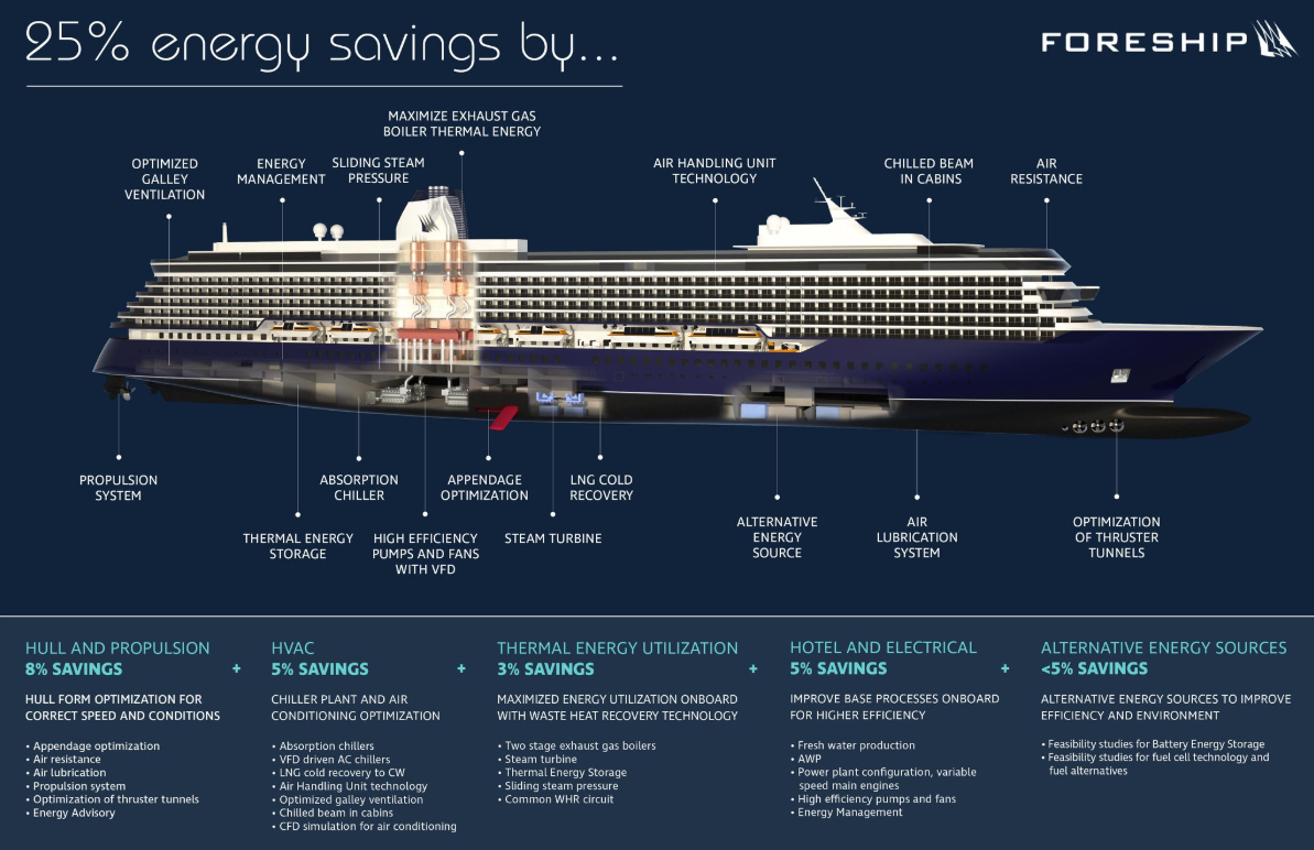 Infographic: How to achieve 25% energy savings in cruise ...
