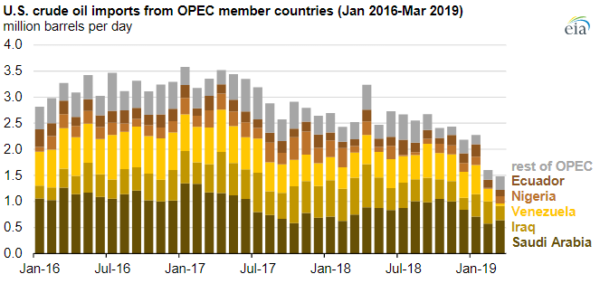 EIA: Monthly US crude oil imports from OPEC fall to a 30-year low