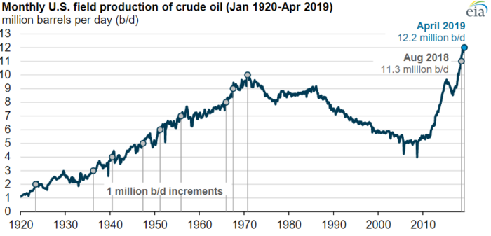 US crude oil production achieves record in April 2019