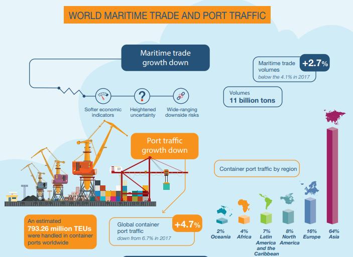 world maritime trade