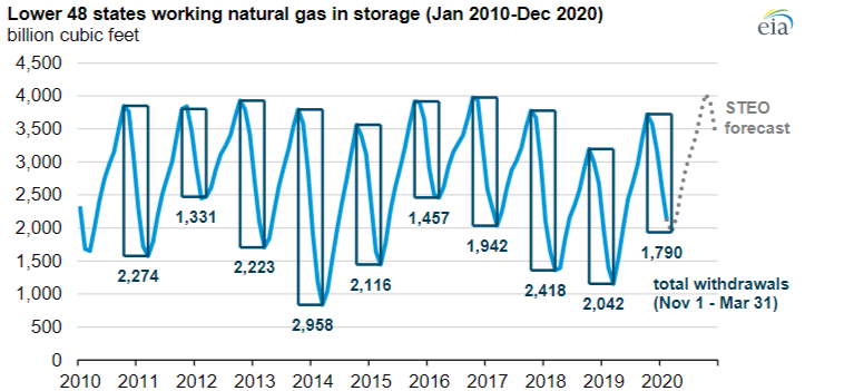 EIA: natural gas inventories to reach record levels