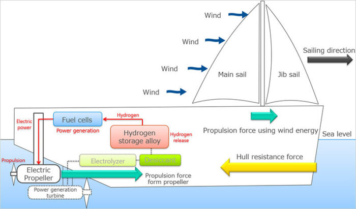 MOL joins project seeking for new hydrogen fuel and wind power applications