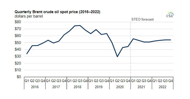 Crude oil prices to average near $50 per barrel through 2022, says US EIA
