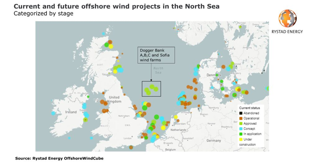 offshore wind and green hydrogen