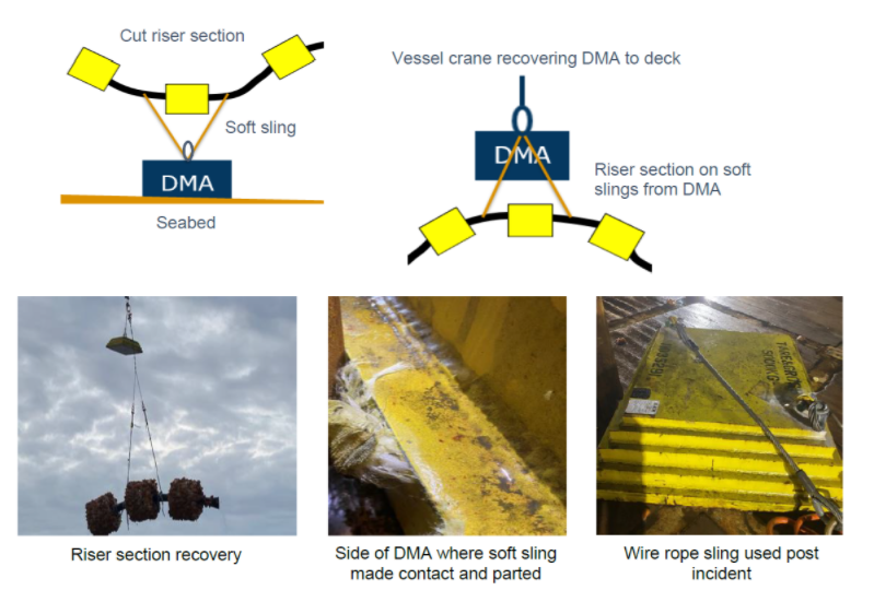 Lessons learned: Rigging failure during riser recovery